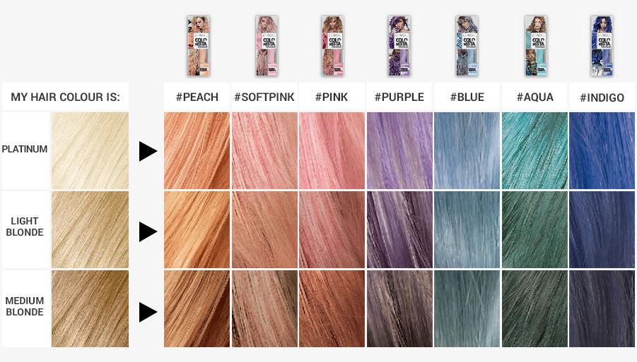 Frida Christina Loreal Colorista Hair Color Review